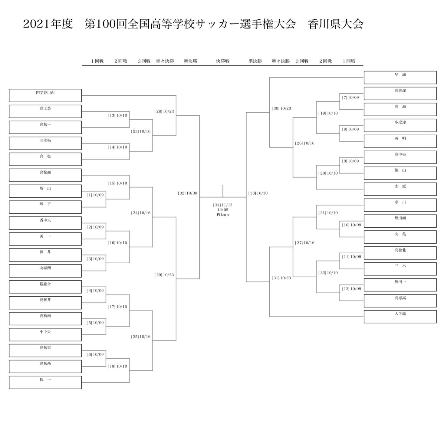 2021年度 第100回全国高等学校サッカー選手権大会 香川県大会 組み合わせ決定